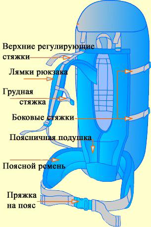 Выбор и использование рюкзака для пешего похода