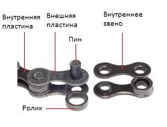 Устройство цепи велосипеда.